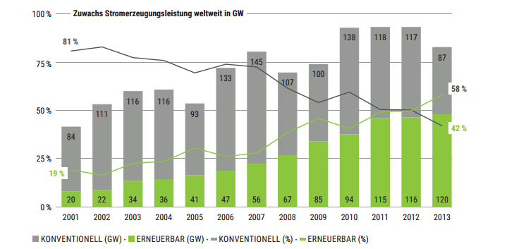 2013 wurde weltweit erstmals mehr erneuerbare als konventionelle Energiesysteme zur Stromerzeugung installiert. © WWF