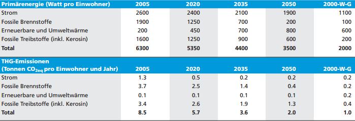 Die 2000-Watt-Gesellschaft am Beispiel der Schweiz © 2000watt.ch
