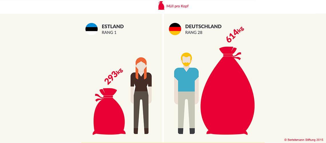 Wer produziert wieviel Müll? Grafik Deutschland und Estland im Vergleich © Bertelsmann Stiftung