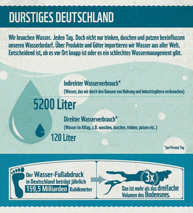 Weltwassertag: Der Wasserverbrauch in Deutschland liegt bei über 5000 Litern pro Kopf pro Tag