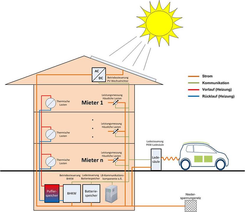 Schema eines 3e Energiehauses für mehrere Familien, wie es von Lichtblick und dem WWF vorgestellt wurde