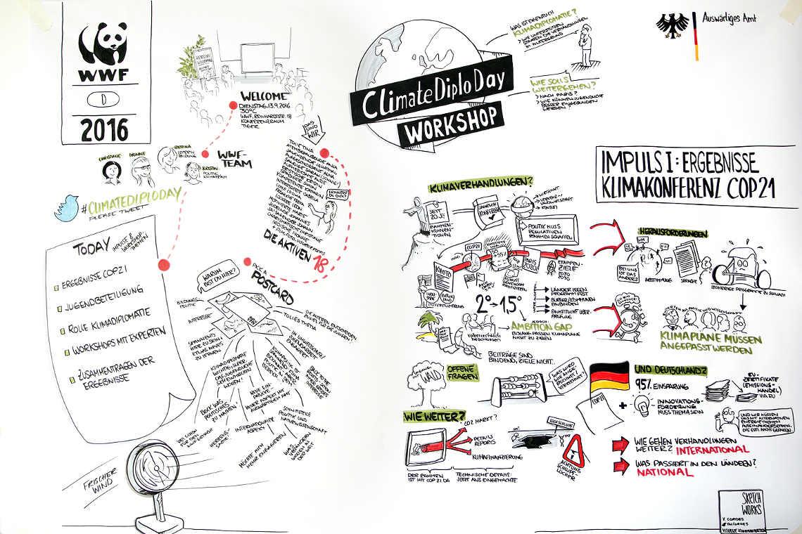 Klima Politik: Was Wir wollen auf einem Chart