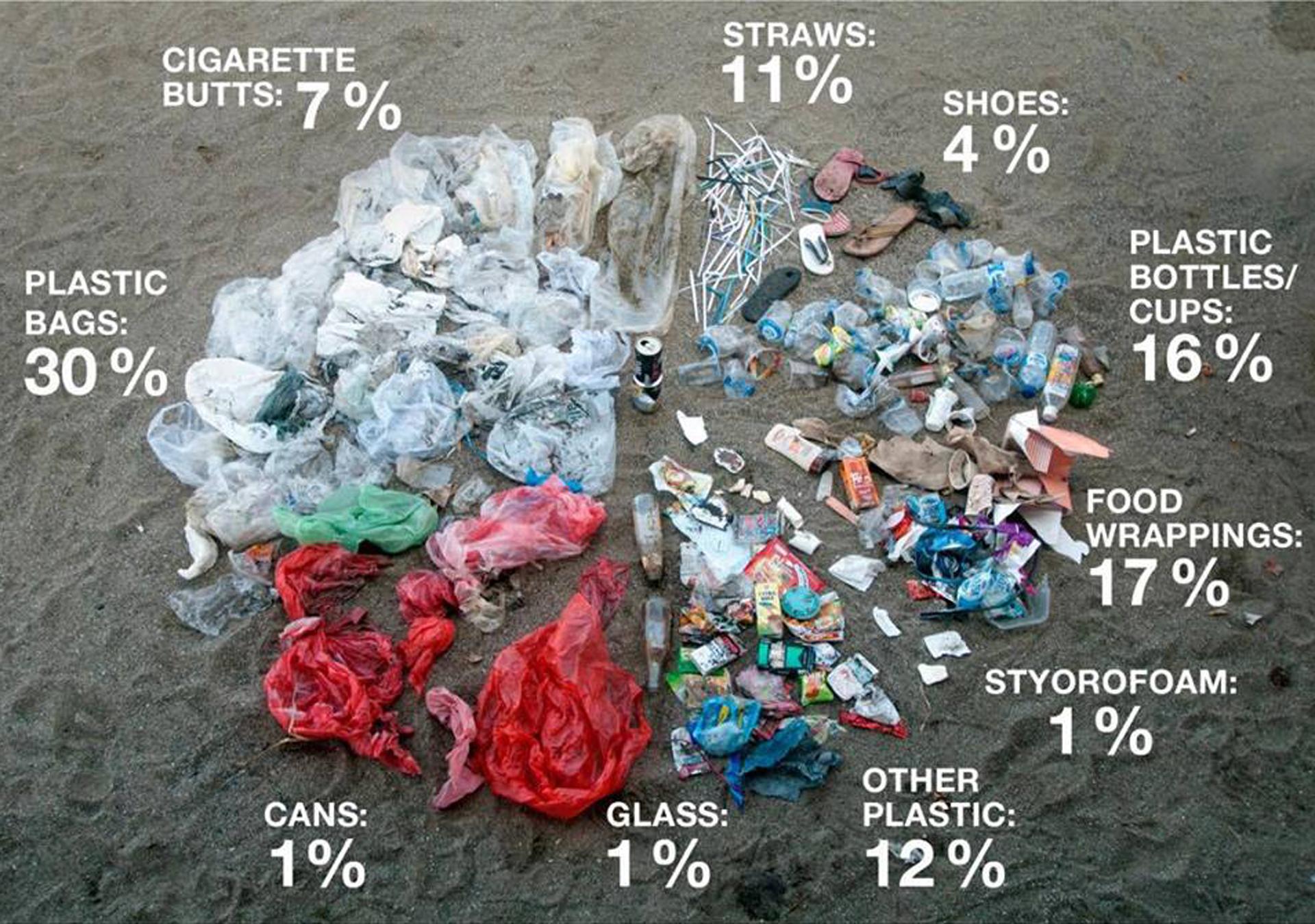 43 Tonnen Müll an einem einzigen Tag: Balis größtes Strand-Aufräumen.