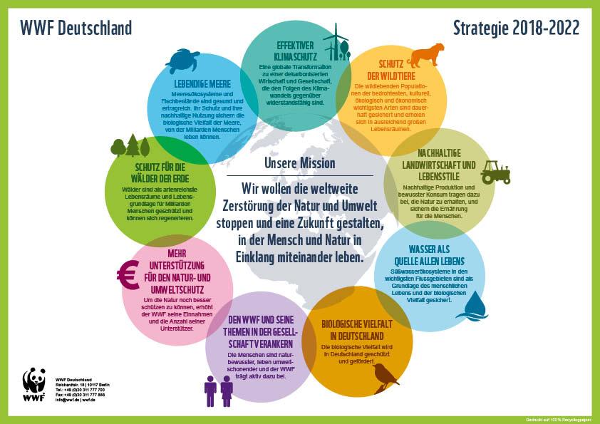 Die Strategie des WWF Deutschland © WWF