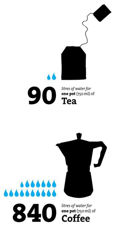 Wasserverbrauch von Tee und Kaffee © Timm Kekeritz