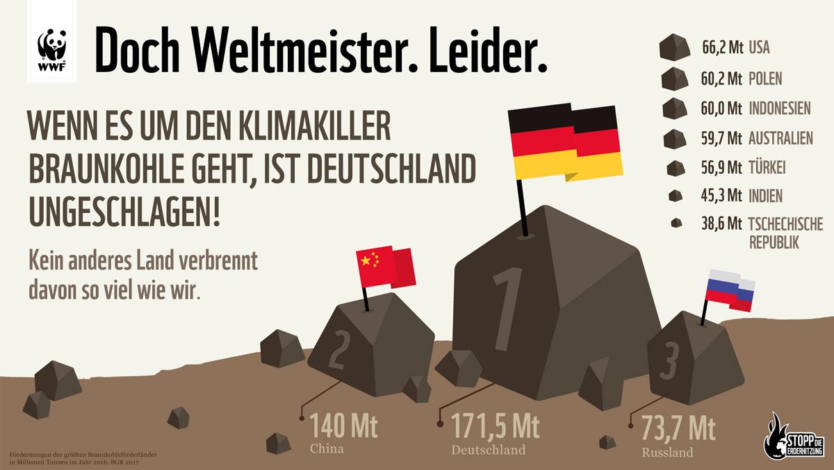 Braunkohle Infografik: Kein Land verbraucht mehr als Deutschland