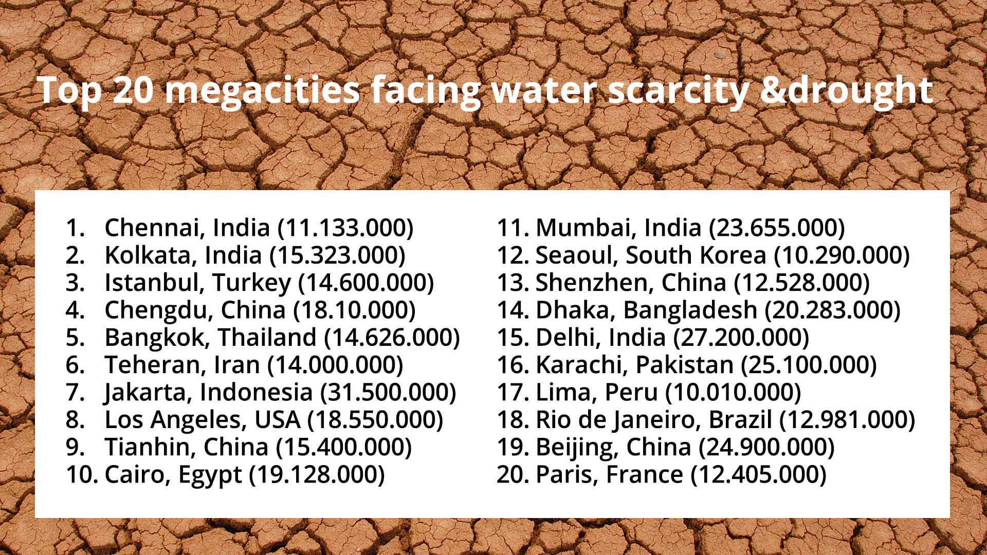 Dürre: Top 20 der bedrohten Millionenstädte