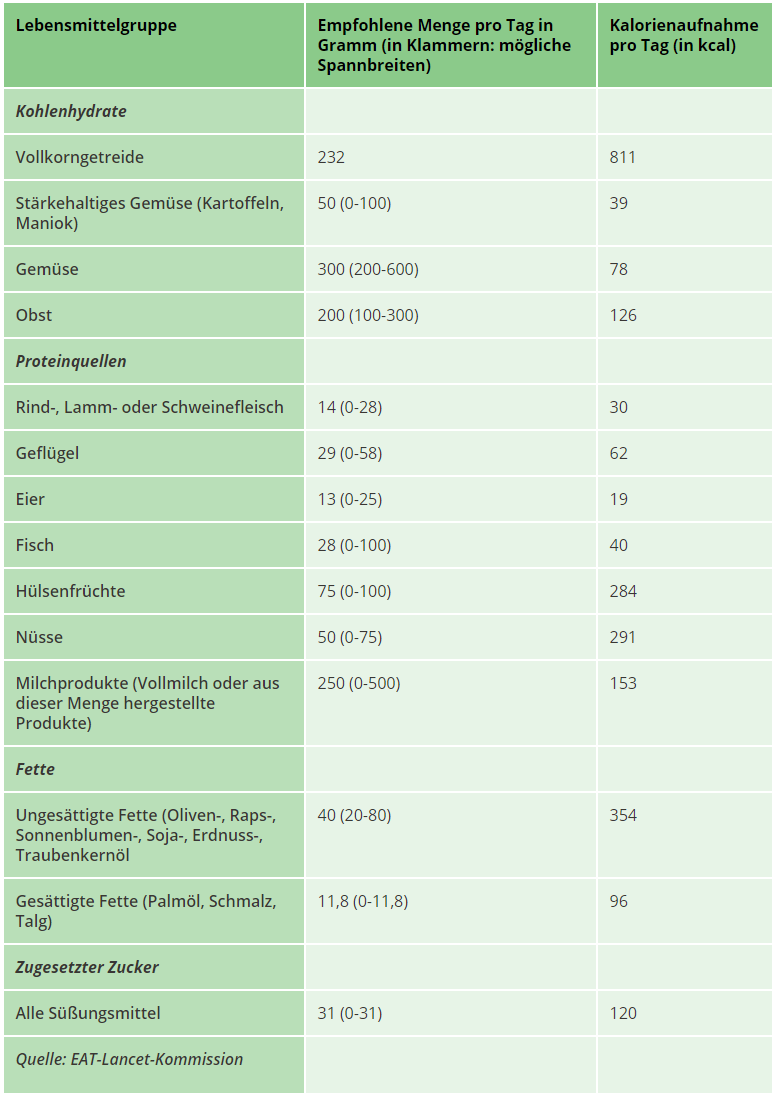 """Essen der Zukunft: Die """"Planetary Health Diet"""" © EAT-Lancet Report"""