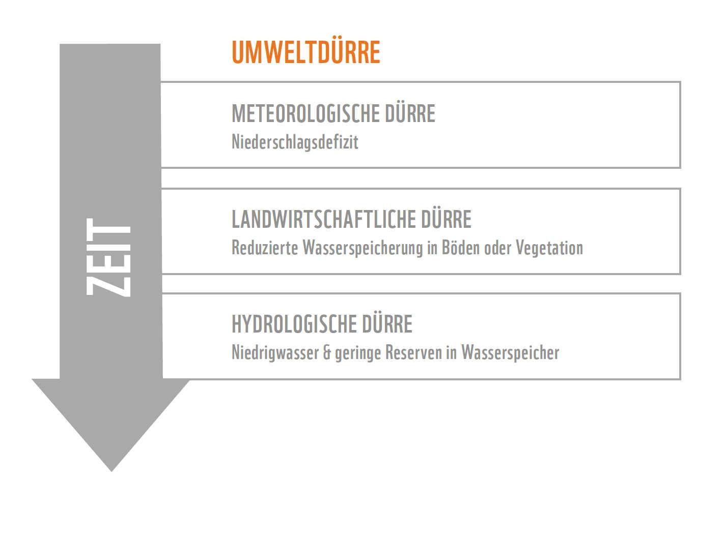 Dürre Grafik: metereologisch landwirtschaftliche und hydrologische Dürre