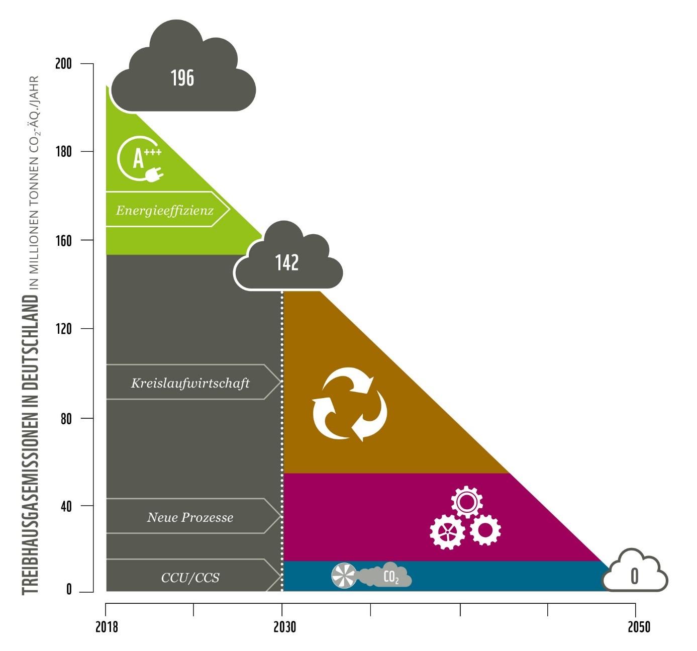 Klimaschutz Industrie: Um das Klimaziel bis 2030 einzuhalten braucht es vor allem Energieeffizienz. Um langfristig Nullemissionen zu erreichen, muss die Kreislaufwirtschaft weiterentwickelt, neue klimaneutrale Prozesse eingeführt und Restemissionen von CO2 abgefangen und wiederverwendet oder gespeichert werden.
