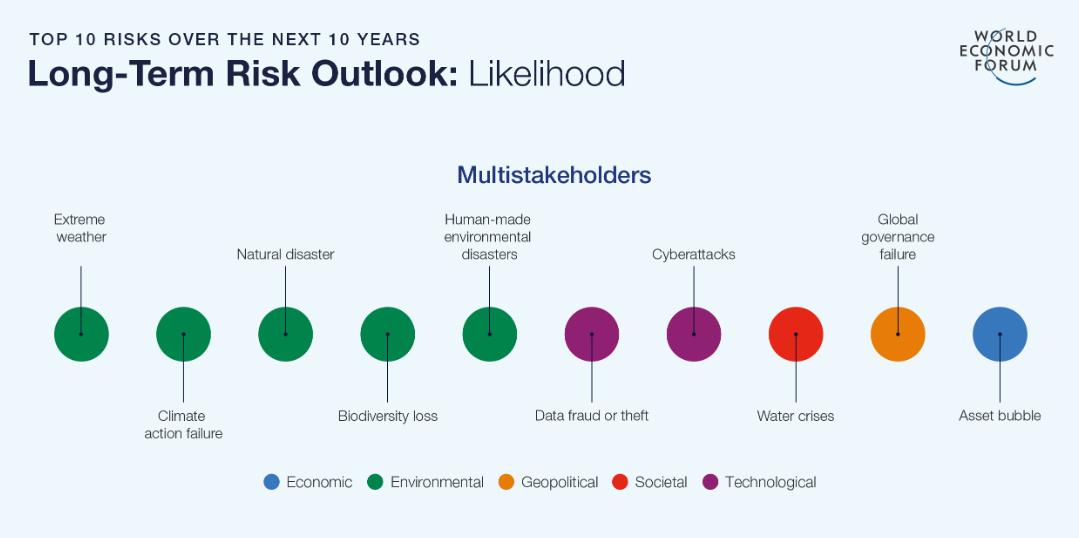 Die fünf größten Bedrohungen für die Weltwirtschaft sind Umwelt-Risiken. CC0 WEF / Global Risk Report 2020