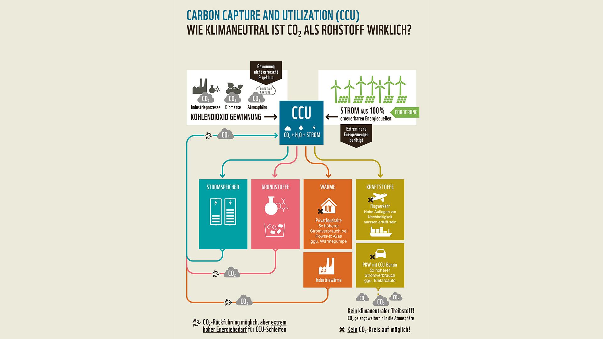 Wasserstoff: Wie klimafreundlich ist C02 Graphik