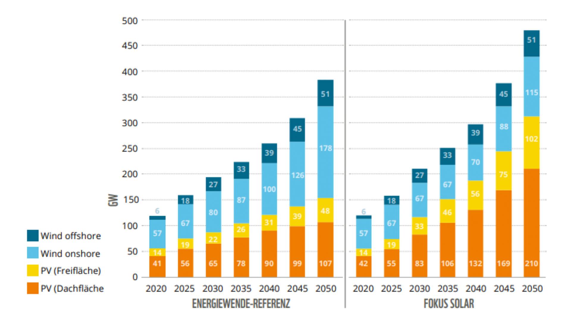 Windenergie Grafik