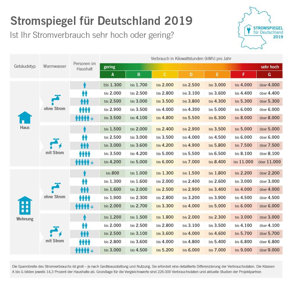 Strom sparen: Stromspiegel 2019