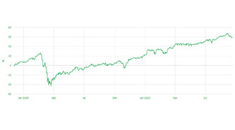 Nachhaltiges Investieren: Chart Lloyd-Fonds-Green-Dividend-World, Partner der WWF