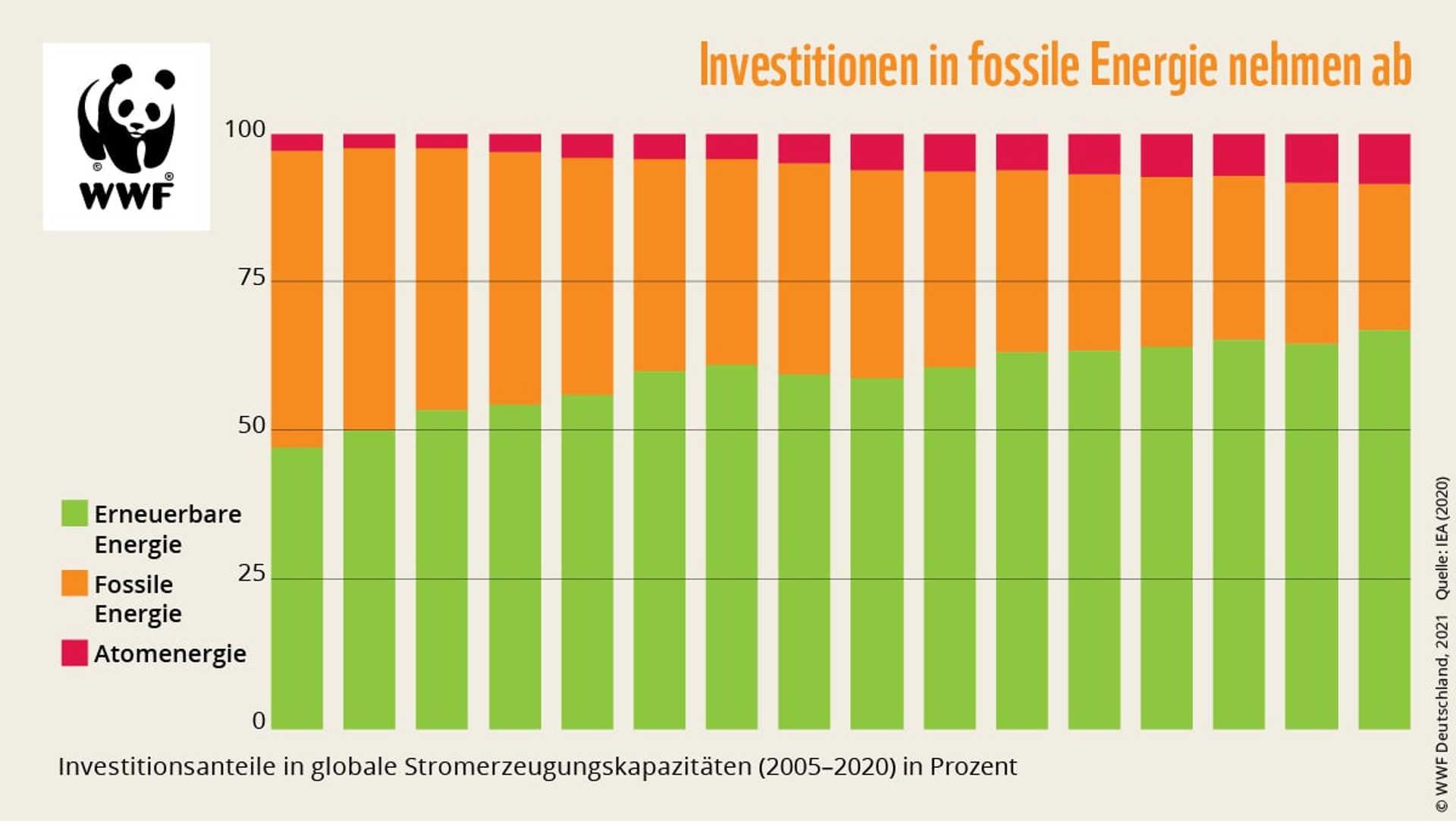 WWF Grafik Sinkende Investitionen in fossile Energie